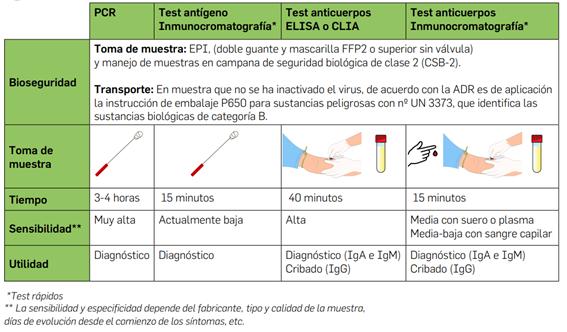 Tabla de resumen con los diferentes tests para la covid-19